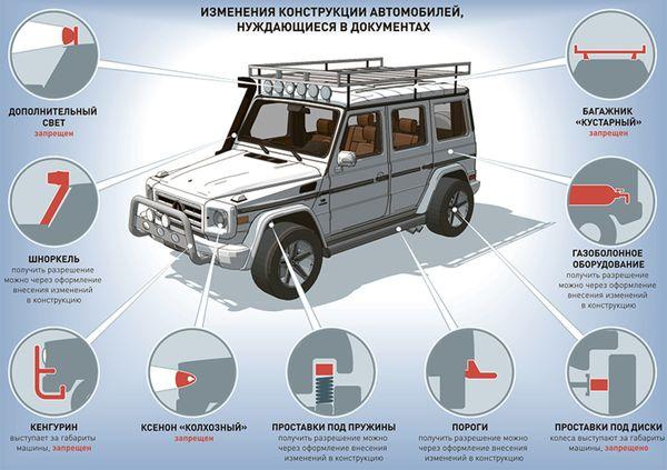 изменение конструкции авто