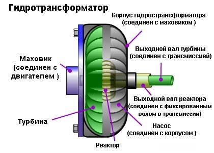 и гидромуфтой для передачи