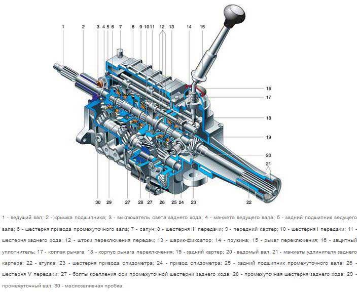Механическая коробка передач (МКПП)
