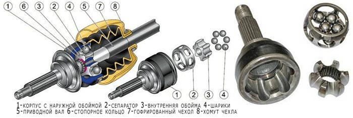 Карданная передача, карданные шарниры