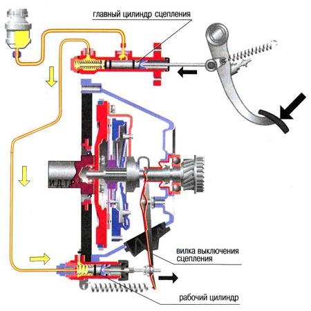 Гидравлический привод сцепления