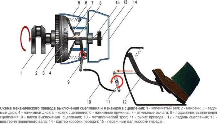 Механический привод сцепления
