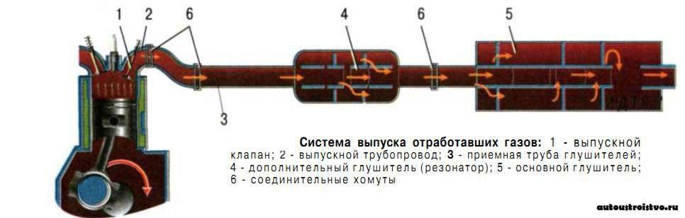 Схема системы выпуска отработавших газов фото 216