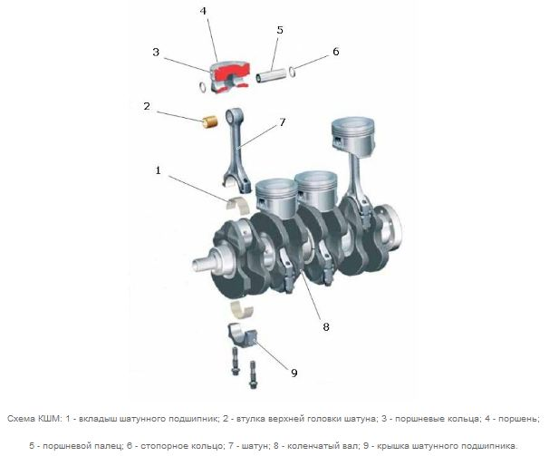 Схема кривошипно-шатунного механизма