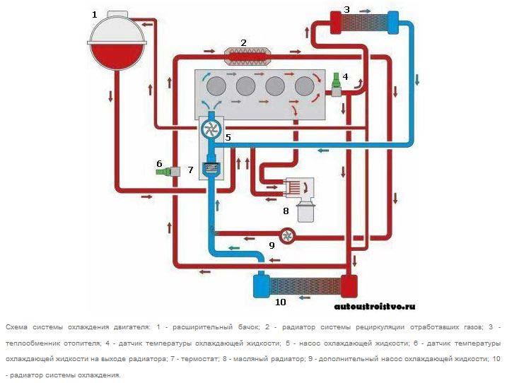 Электронная схема радиодальномера.