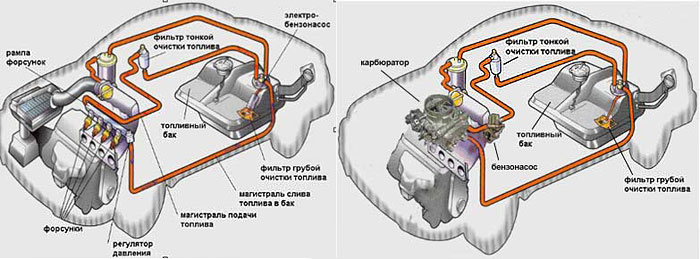 Схема топливной системы