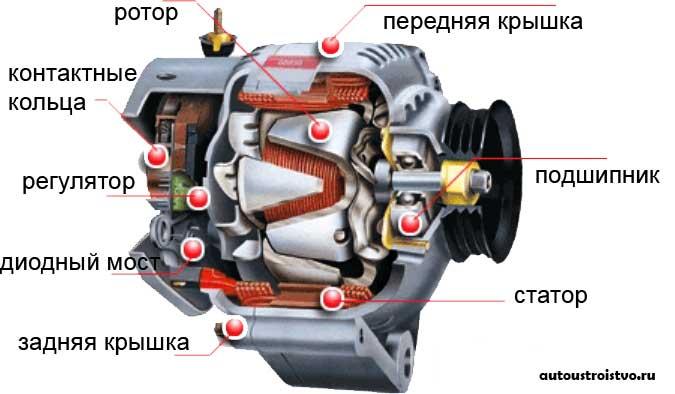 генератора автомобиля