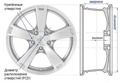 Размерность (маркировка) диска