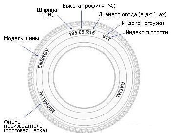 Размерность (маркировка) шины