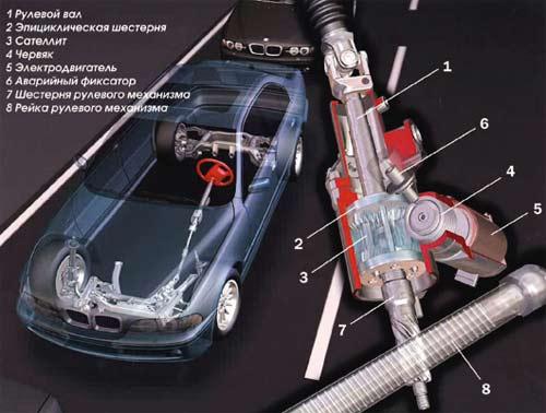 Схема активной рулевой системы
