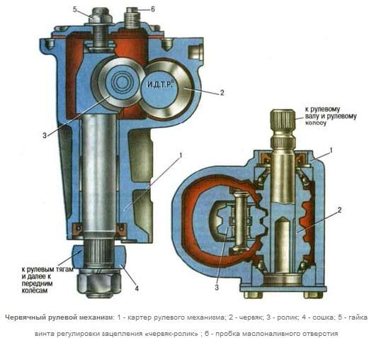 Схема червячного рулевого механизма