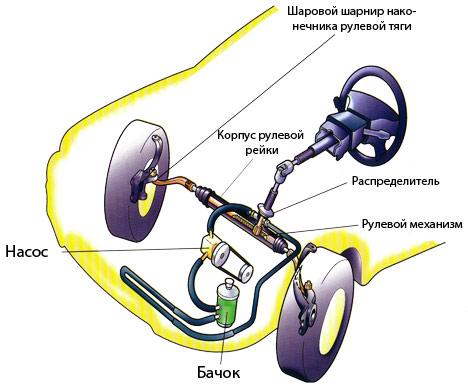 Гидроусилитель рулевого управления реферат 5977