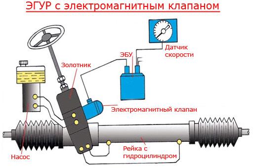 Схема электрогидроусилителя руля