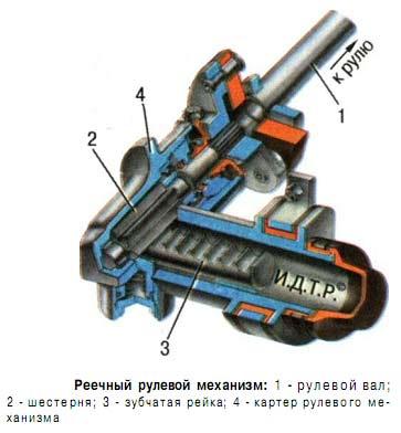 Схема реечного рулевого механизма
