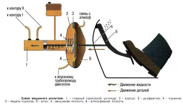 Фото №26 - неисправности вакуумного усилителя тормозов ВАЗ 2110