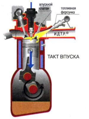 Первый такт работы двигателя